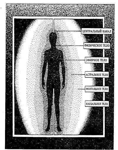 Структура ауры человека